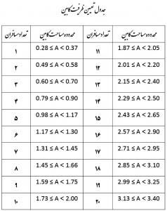 جدول محاسبه ظرفیت